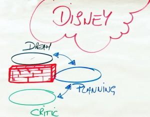 NLP Disney Strategy