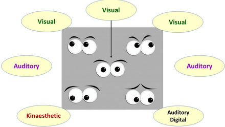 The NLP Eye Accessing cues or directions
