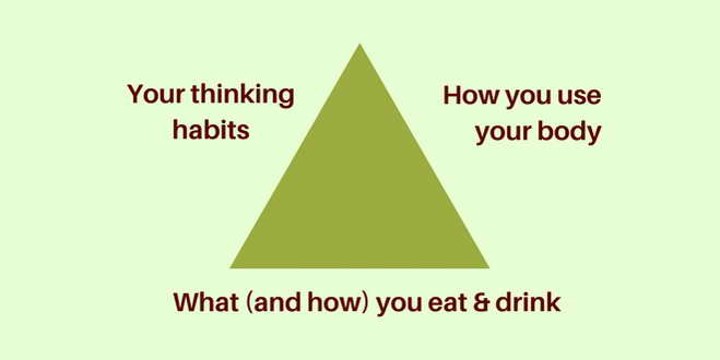 Triangle of Health: thoughts, body, nutrition